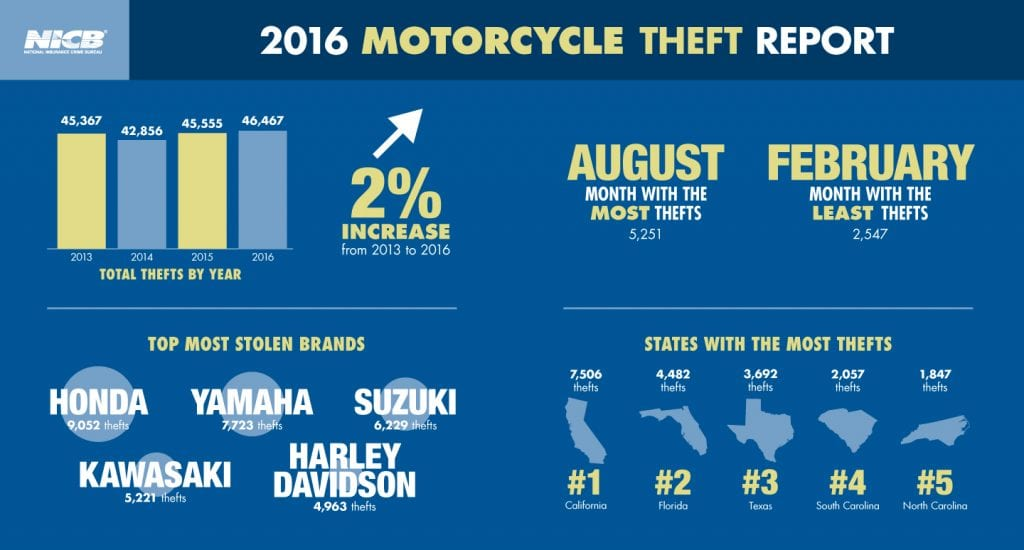 National Motorcycle Thefts Increase according to the NICB